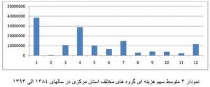 هزینه-خانوار-استان-مرکزی-3