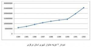 هزینه-خانوار-استان-مرکزی2